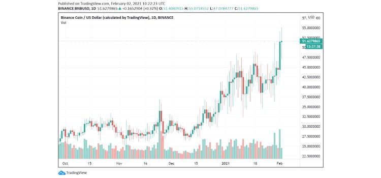 bnb-price coinsfera.com