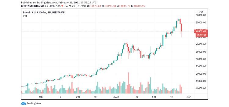 btc-chart coinsfera.com