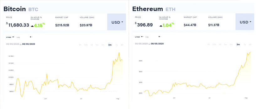 btc-eth-price-2020-august-6 coinsfera.com