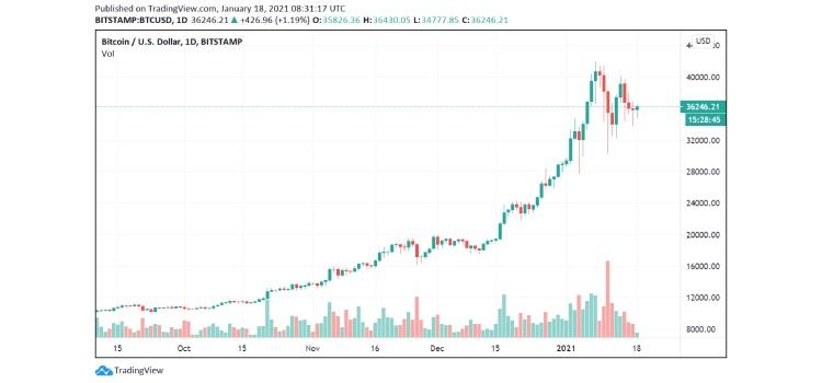 btc-graph-2 coinsfera.com