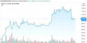 btc-price-chart-v3-700x350 coinsfera.com