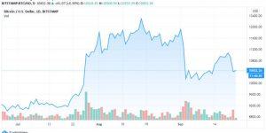 btc-price-chart-v4-700x350 coinsfera.com