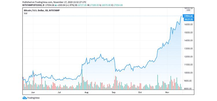 btc-price-rockets-1 coinsfera.com