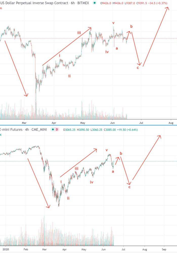 chart-btc-sp-500 coinsfera.com