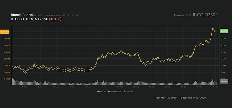 chart coinsfera.com