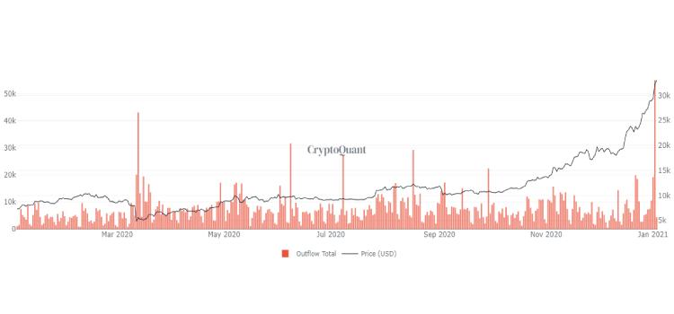 coinbase-outflow coinsfera.com