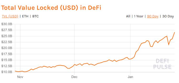 defi-tvl coinsfera.com