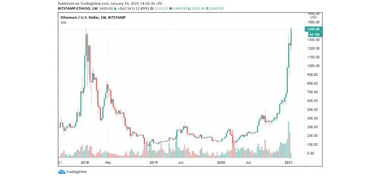 eth-price-2 coinsfera.com