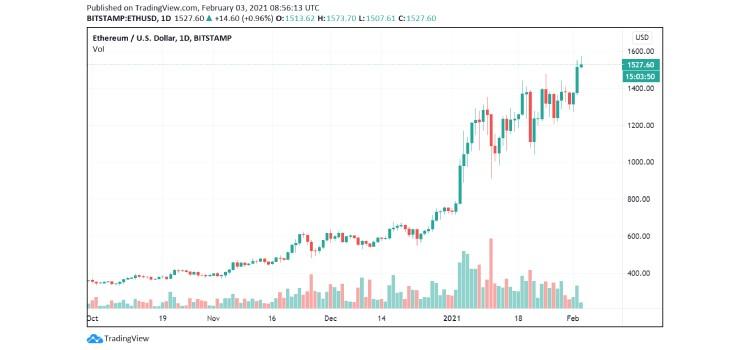 eth-price-3 coinsfera.com