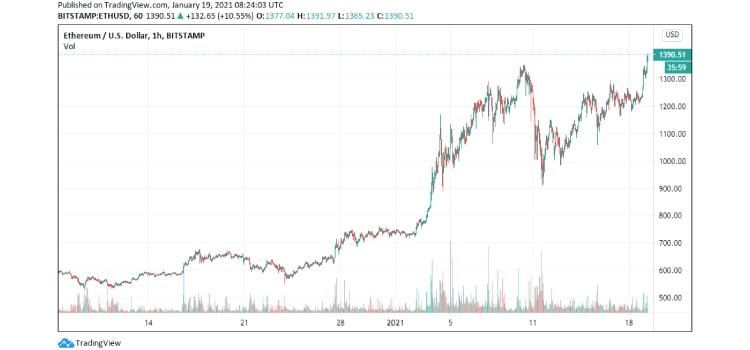 ethereum-price-1 coinsfera.com