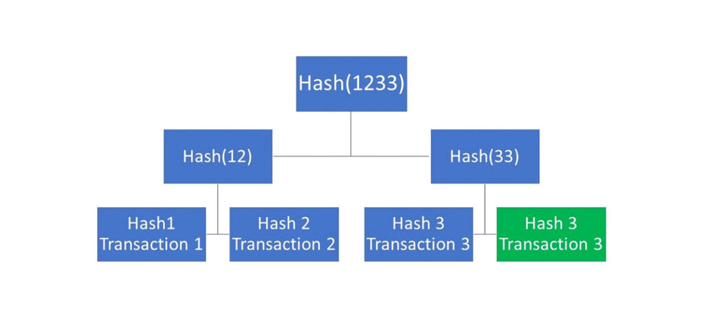What is Bitcoin's The Hash Function? How it Works?