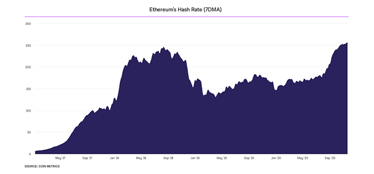 hash-rate