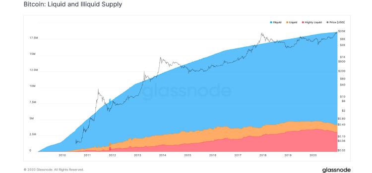 liquidity-bitcoin coinsfera.com