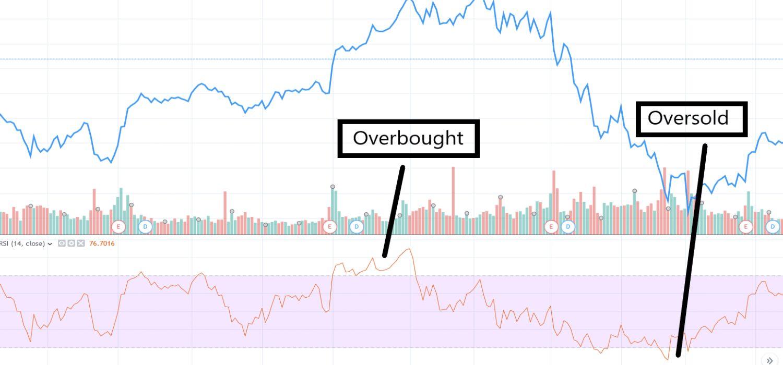 overbought coinsfera.com