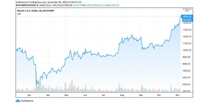 price-chart-btc-increase-2 coinsfera.com
