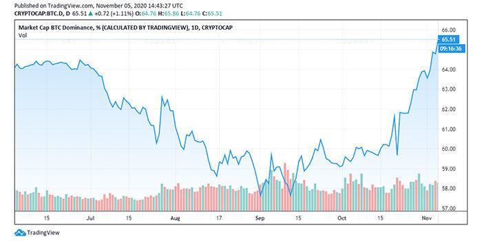 price-chart-btc-increase-3 coinsfera.com