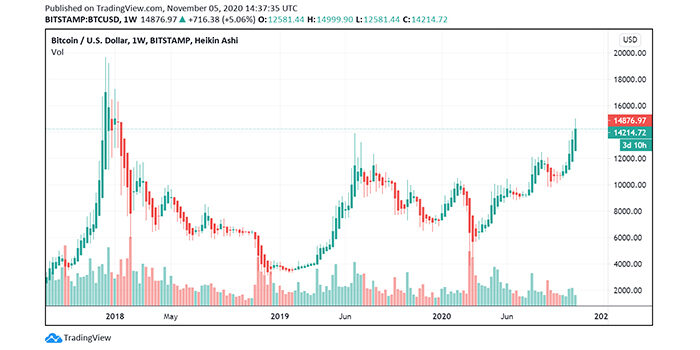 price-chart-btc-increase coinsfera.com