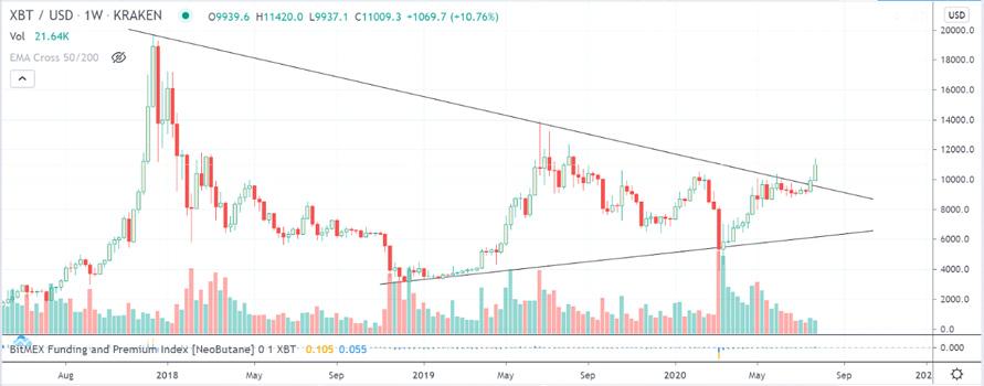 price-history-btc coinsfera.com