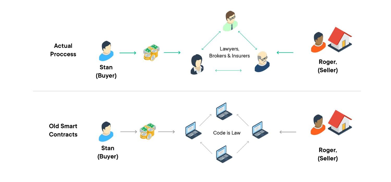 smart-contract-4 coinsfera.com