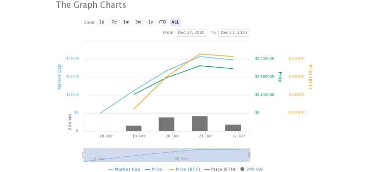 the-graph-token coinsfera.com