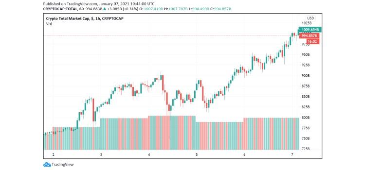 total-market-cap coinsfera.com