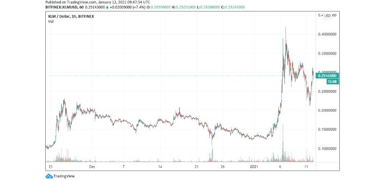 xlm-price coinsfera.com