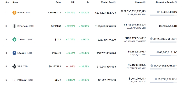 xrp-market-cap-1 coinsfera.com