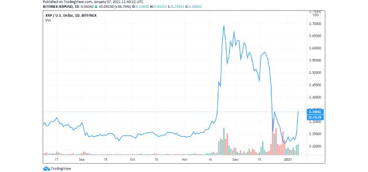 xrp-price-1 coinsfera.com