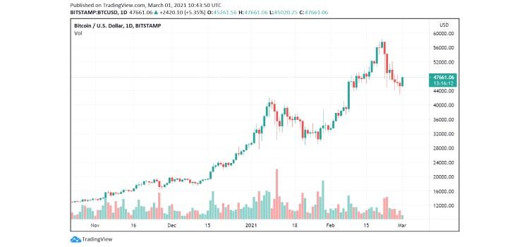 bitcoin-2 coinsfera.com
