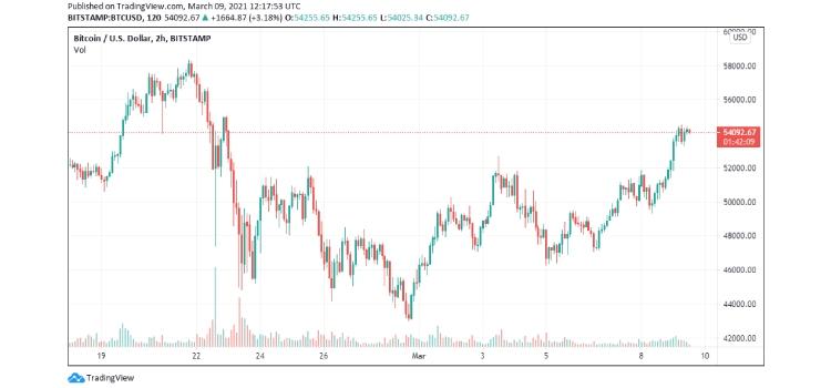 bitcoin-price coinsfera.com