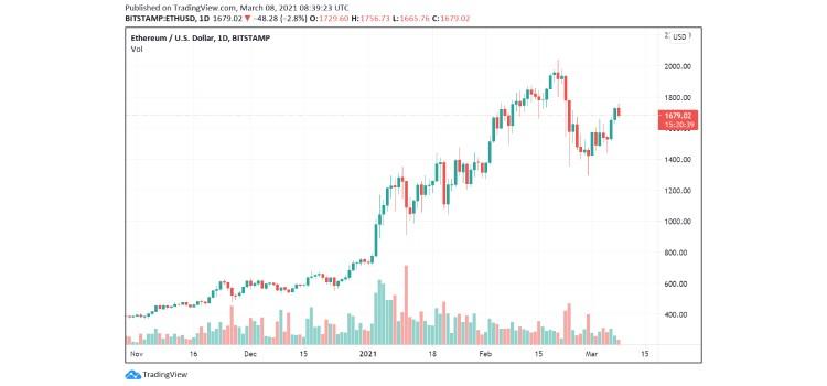 eth-price (4) coinsfera.com